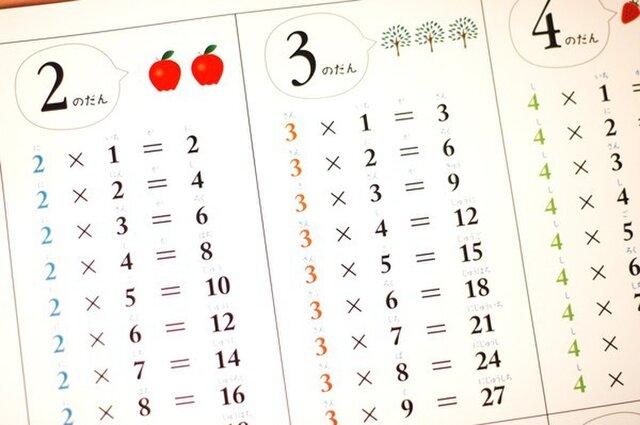 シンプルで覚えやすい「かけ算・九九表」の画像1枚目